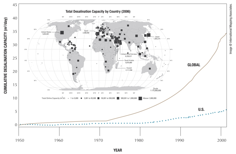 global desalination capacity