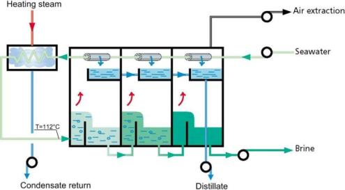The general process of a multistage flash distillation plant. (Image courtesy of www.sidem-desalination.com)