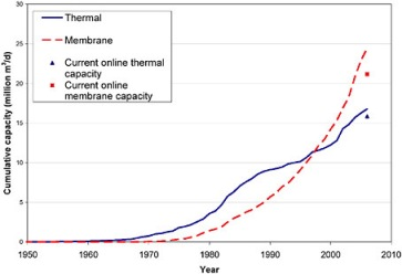 Cumulative global capacity of installed desalination plants for thermal and membrane technology. (Image courtesy of Desalination: A National Perspective)